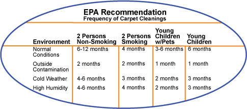 epa-recommended-carpet-cleaning-schedule-seattle
